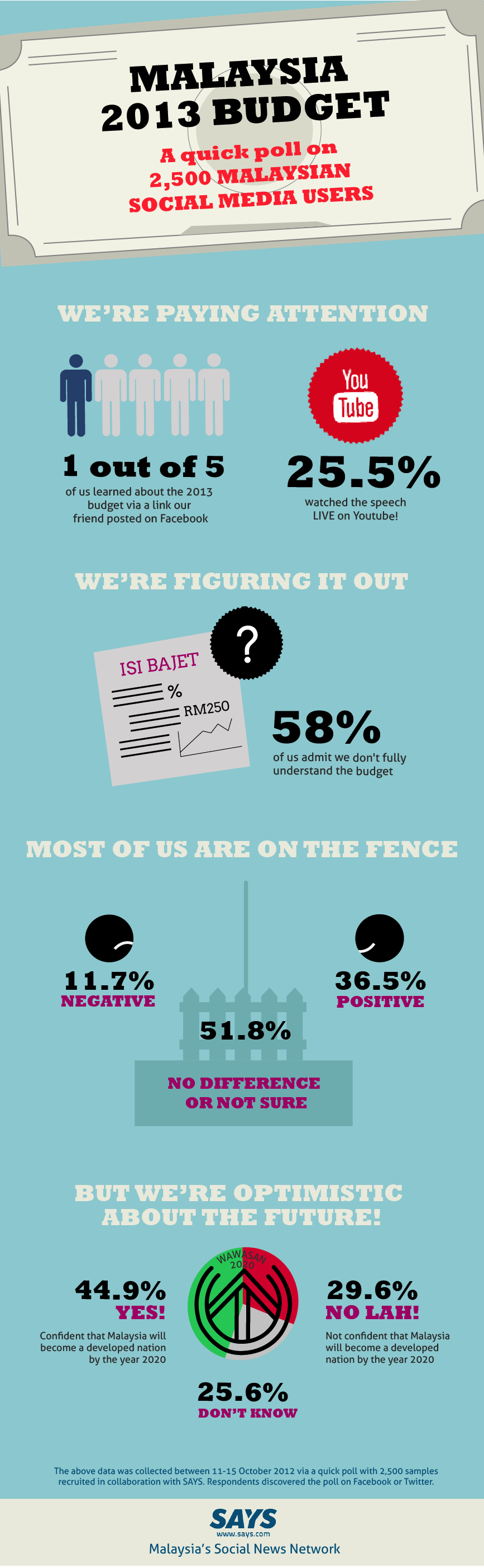 The big #Bajet2013 and how it affects you and your family