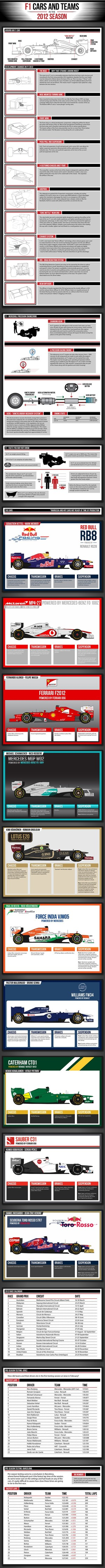 F1 2012: All you need to know (infographics)