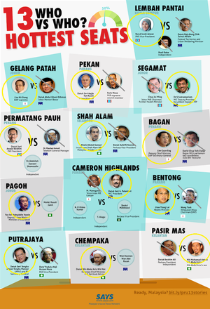 [NEW UPDATE] 13 Hot Seats You Should Know & All Candidates Here #PRU13