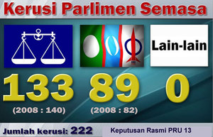 What is the true result of GE 13???