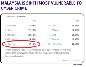 Malaysia Is Worse Than Mexico in Cyber Crime List