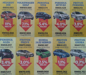 [NEW UPDATE] Proton Says Their Discount Is Higher Than Utusan's Claim